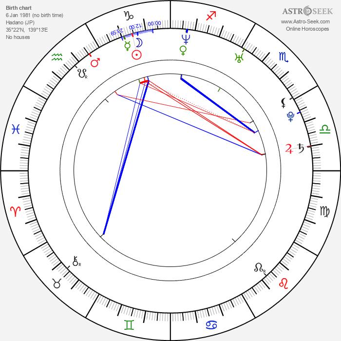 Rinko Kikuchi - Astrology Natal Birth Chart