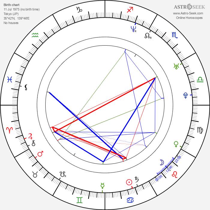 Riona Hazuki - Astrology Natal Birth Chart
