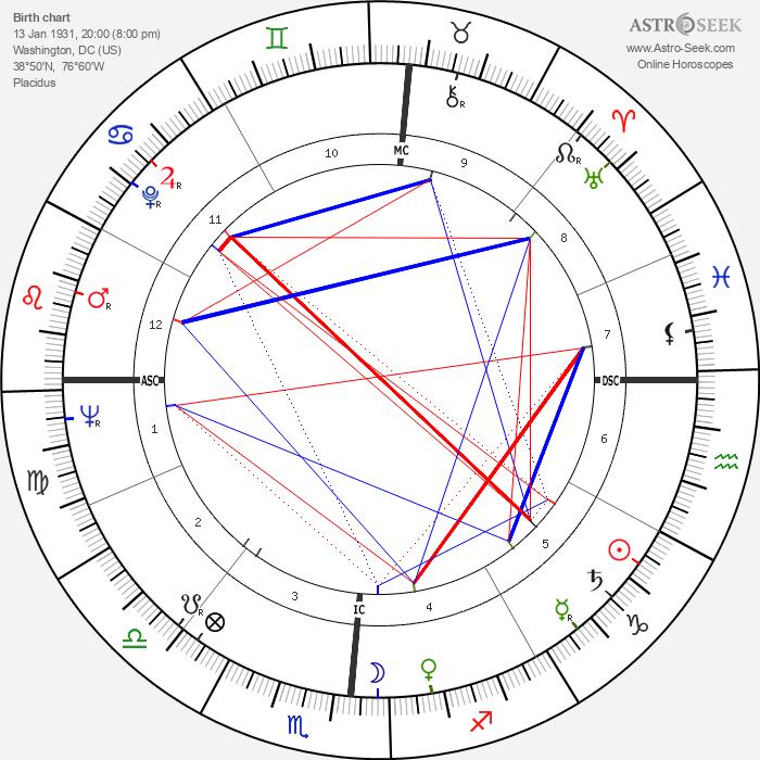 Rip Taylor - Astrology Natal Birth Chart