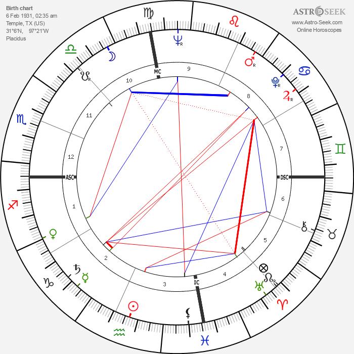 Rip Torn - Astrology Natal Birth Chart