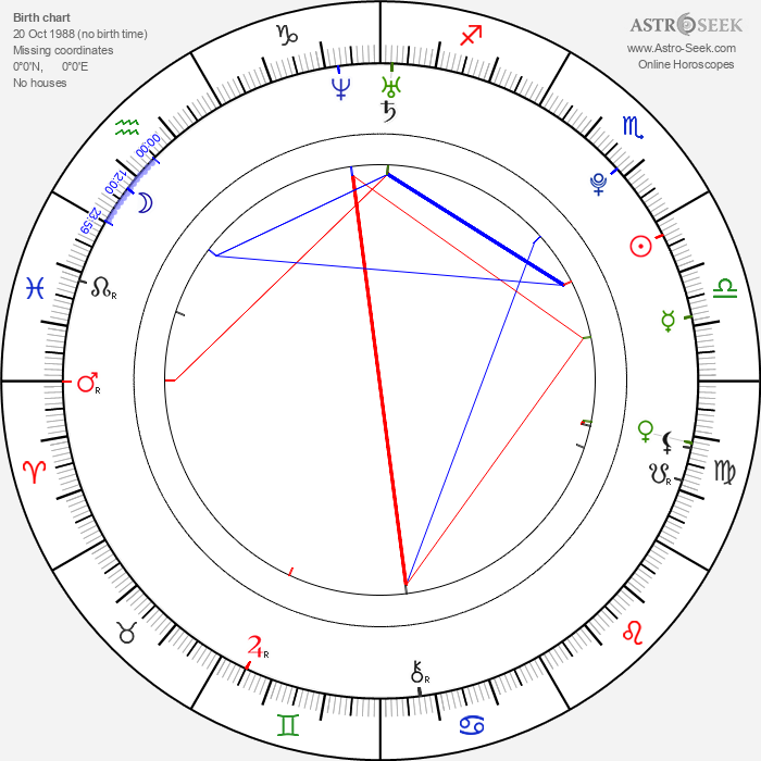 Risa Niigaki - Astrology Natal Birth Chart