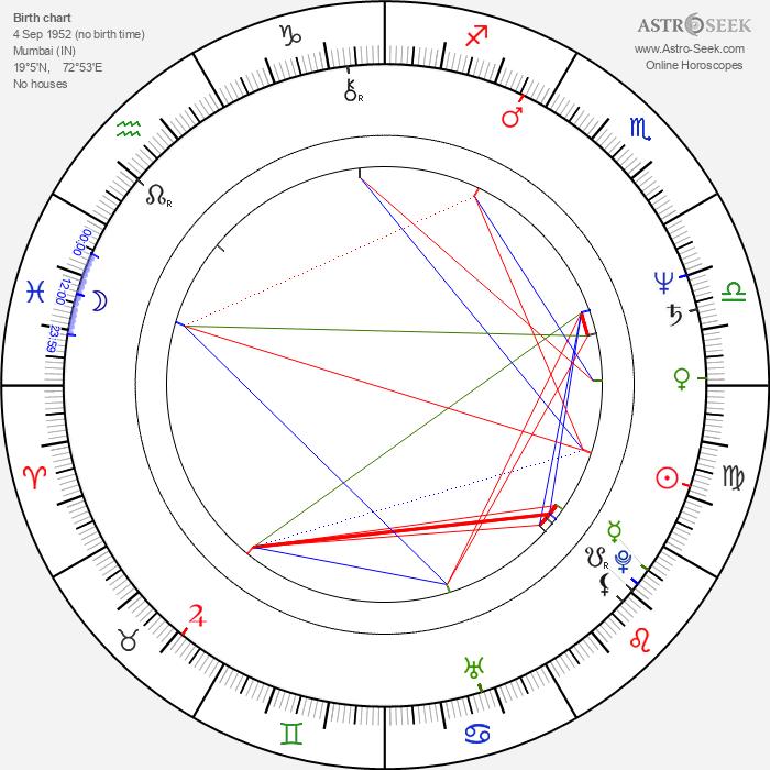 Rishi Kapoor - Astrology Natal Birth Chart