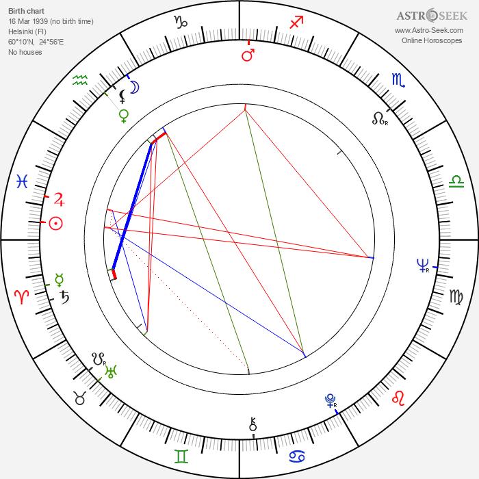 Risto Aaltonen - Astrology Natal Birth Chart