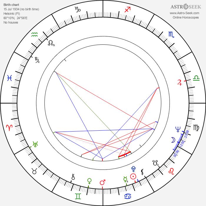 Risto Jarva - Astrology Natal Birth Chart