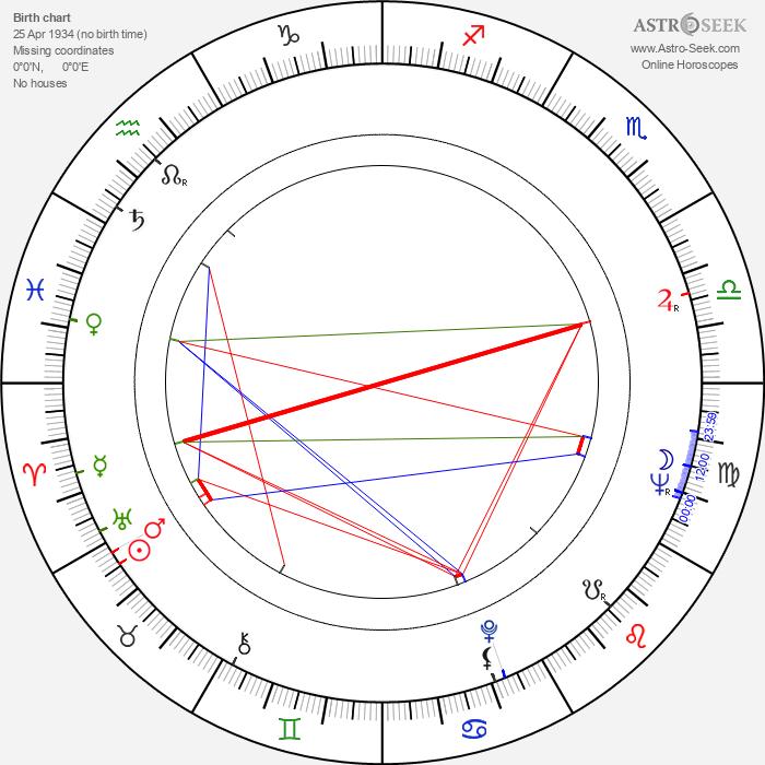 Risto Juhani - Astrology Natal Birth Chart