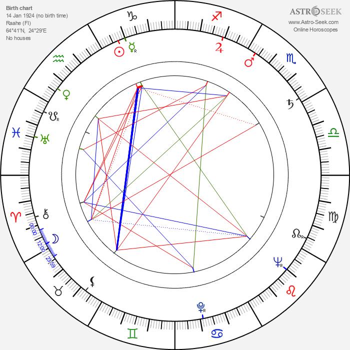 Risto Mäkelä - Astrology Natal Birth Chart