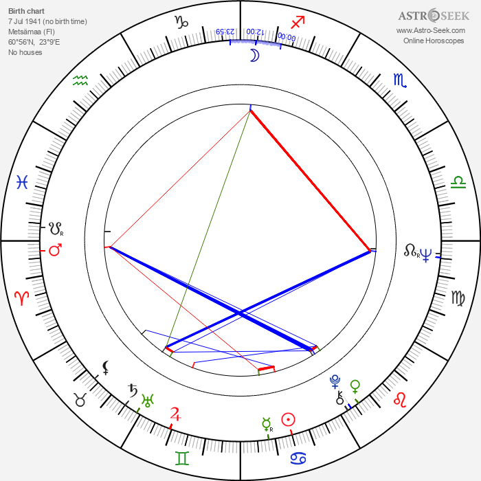Risto Salmi - Astrology Natal Birth Chart