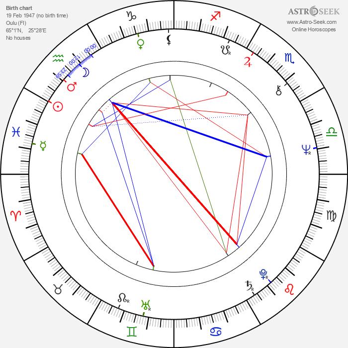 Risto Tuorila - Astrology Natal Birth Chart