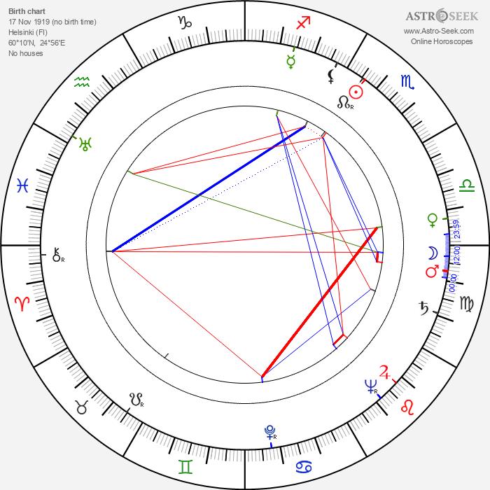 Risto Veste - Astrology Natal Birth Chart