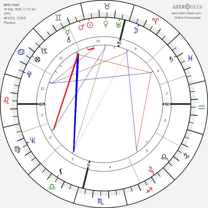 Rita Cadillac - Astrology Natal Birth Chart