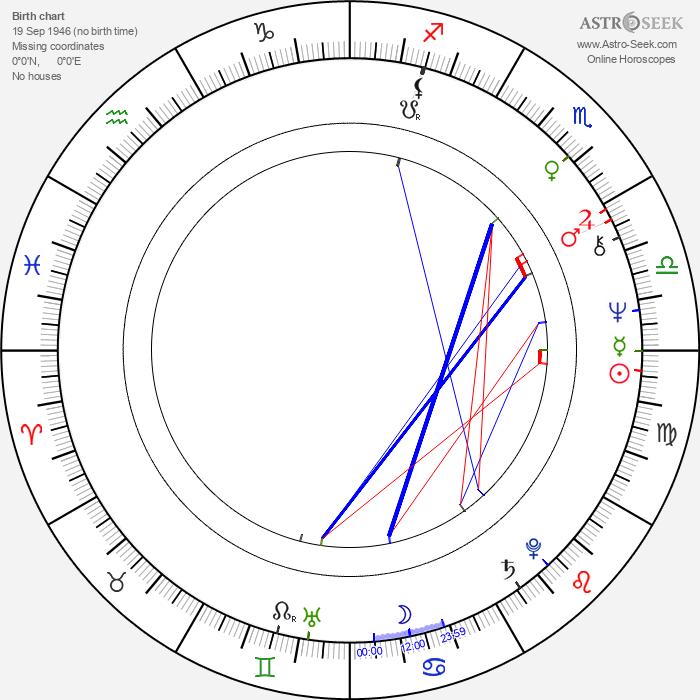 Rita Forzano - Astrology Natal Birth Chart