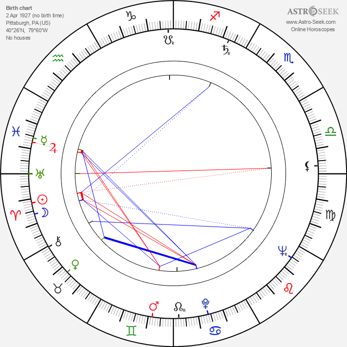 Rita Gam - Astrology Natal Birth Chart