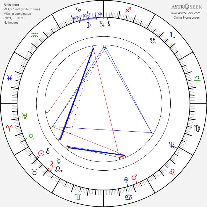 Rita Gladunko - Astrology Natal Birth Chart
