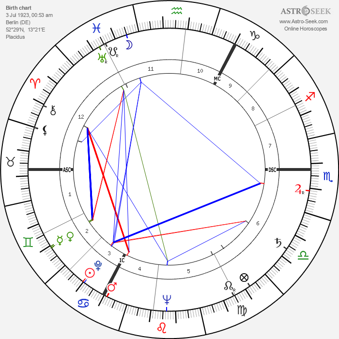 Rita Issberner-Haldane - Astrology Natal Birth Chart