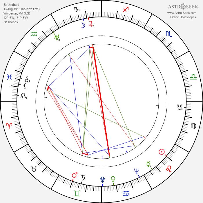 Rita Johnson - Astrology Natal Birth Chart