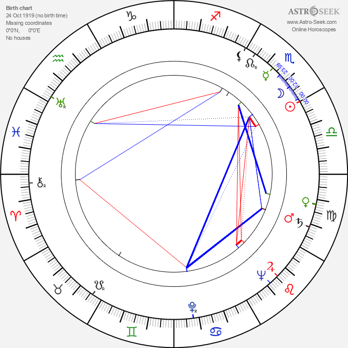 Rita Karin - Astrology Natal Birth Chart