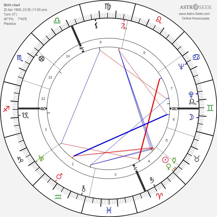 Rita Levi-Montalcini - Astrology Natal Birth Chart