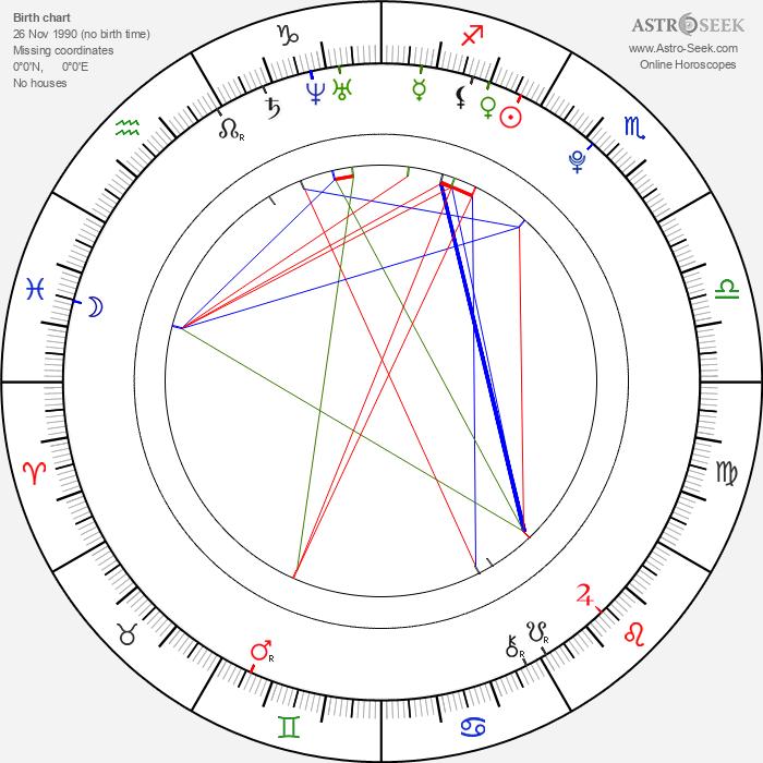 Rita Ora - Astrology Natal Birth Chart
