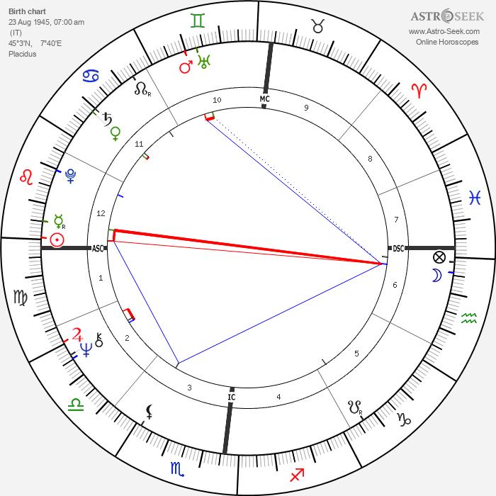 Rita Pavone - Astrology Natal Birth Chart
