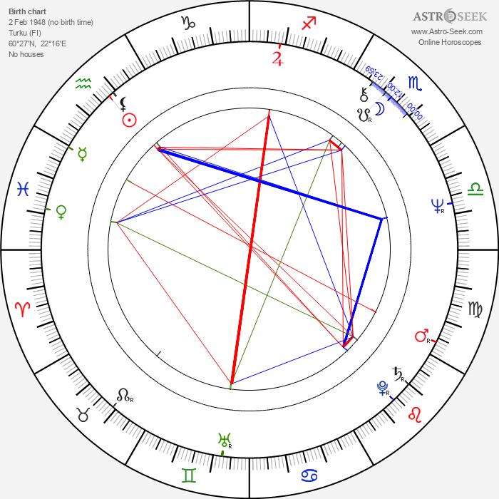 Rita Polster - Astrology Natal Birth Chart