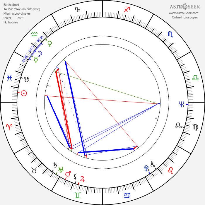 Rita Tushingham - Astrology Natal Birth Chart