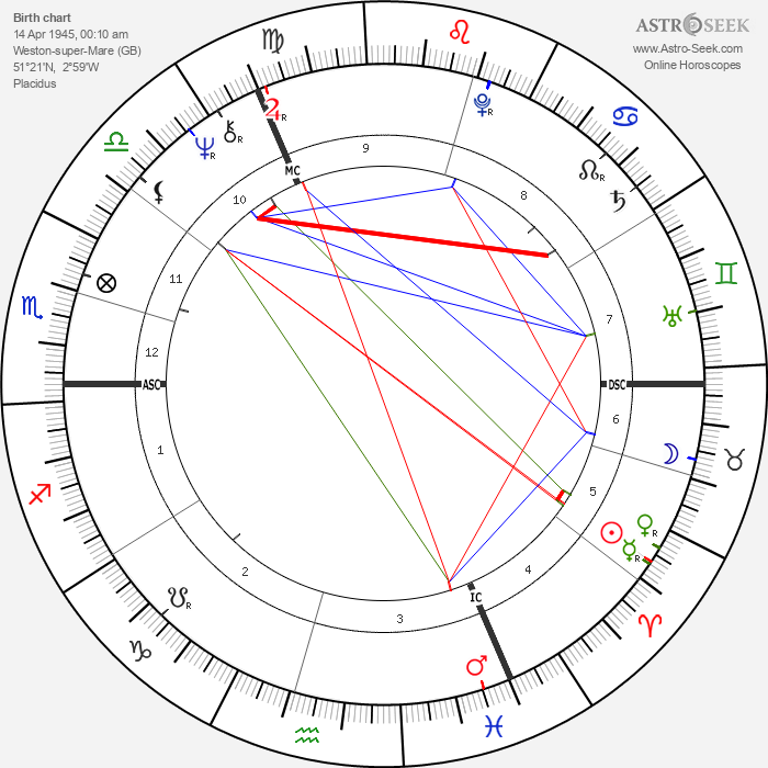 Ritchie Blackmore - Astrology Natal Birth Chart