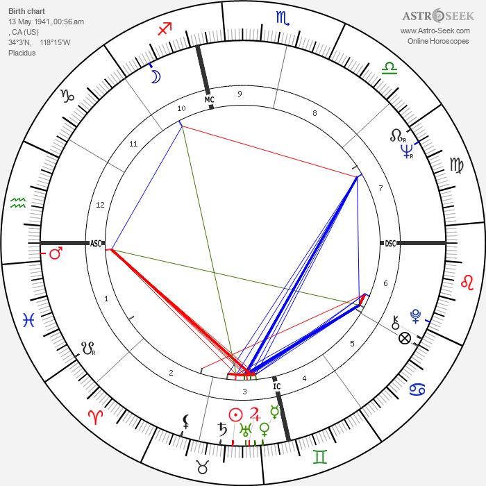 Ritchie Valens - Astrology Natal Birth Chart