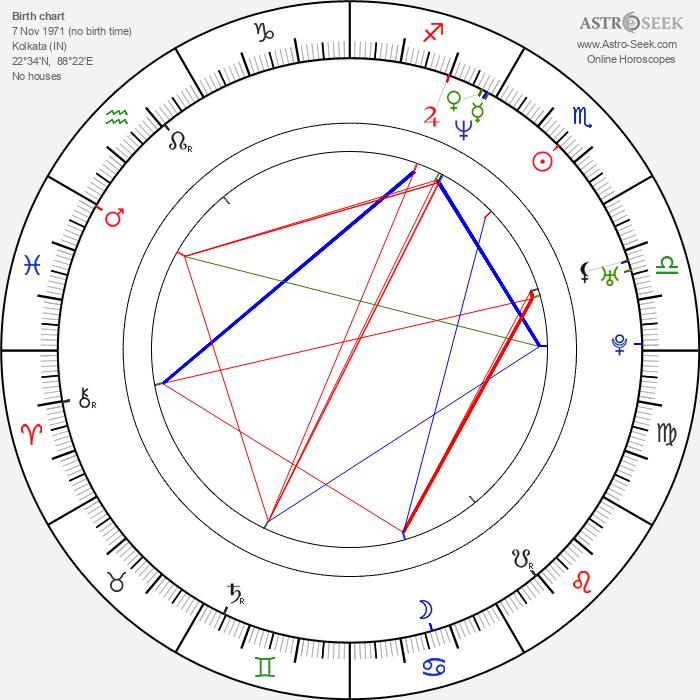 Rituparna Sengupta - Astrology Natal Birth Chart