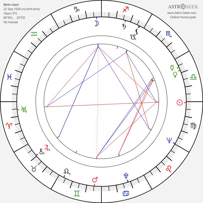 Ritva Ahonen - Astrology Natal Birth Chart