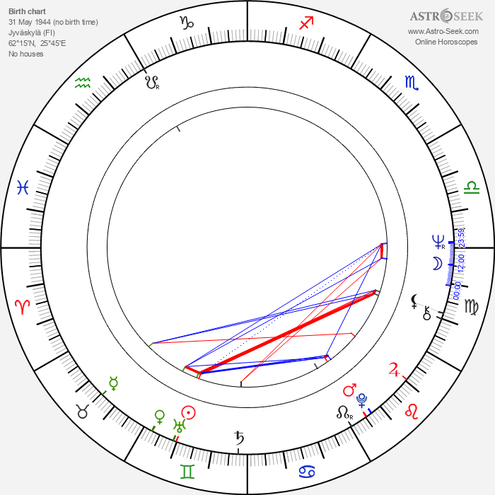 Ritva Holmberg - Astrology Natal Birth Chart