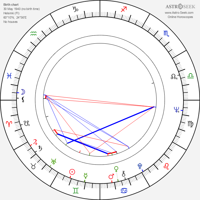 Ritva Käki - Astrology Natal Birth Chart