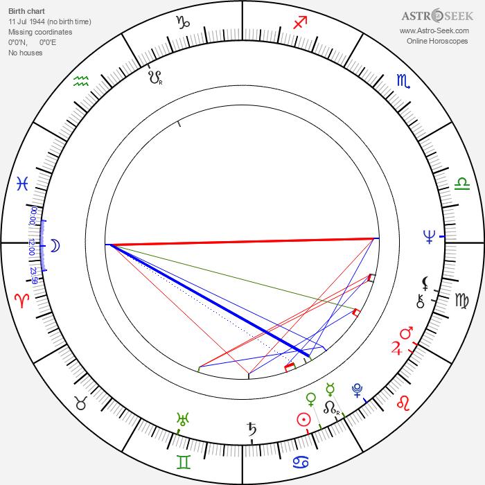 Ritva Mäkinen - Astrology Natal Birth Chart