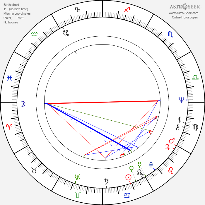 Ritva Mäkinen - Astrology Natal Birth Chart