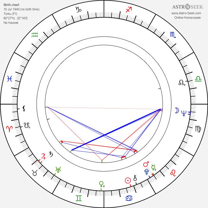 Ritva Mustonen - Astrology Natal Birth Chart