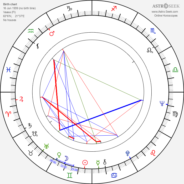 Ritva Oksanen - Astrology Natal Birth Chart