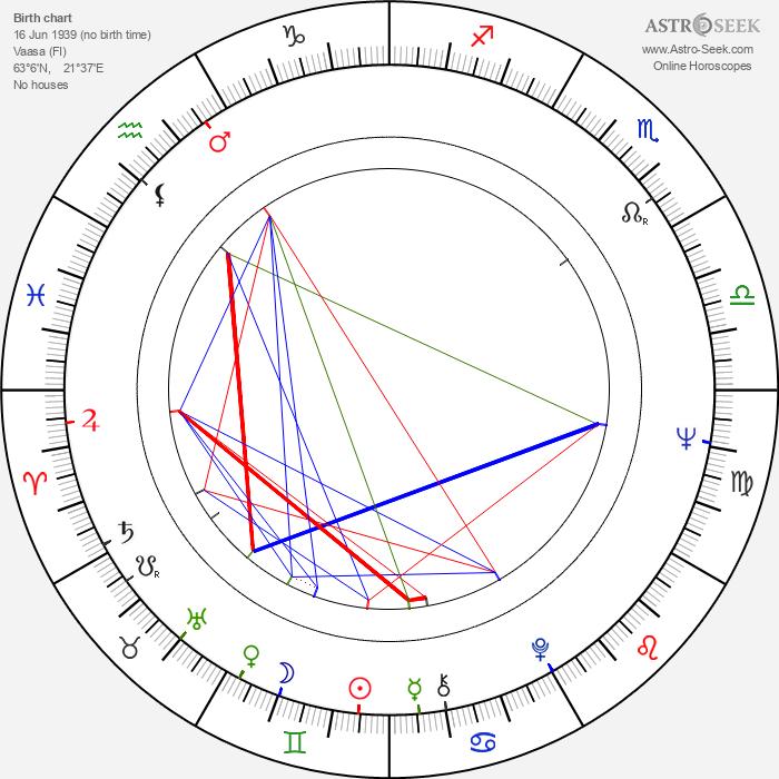 Ritva Oksanen - Astrology Natal Birth Chart