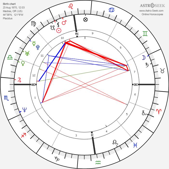 River Phoenix - Astrology Natal Birth Chart
