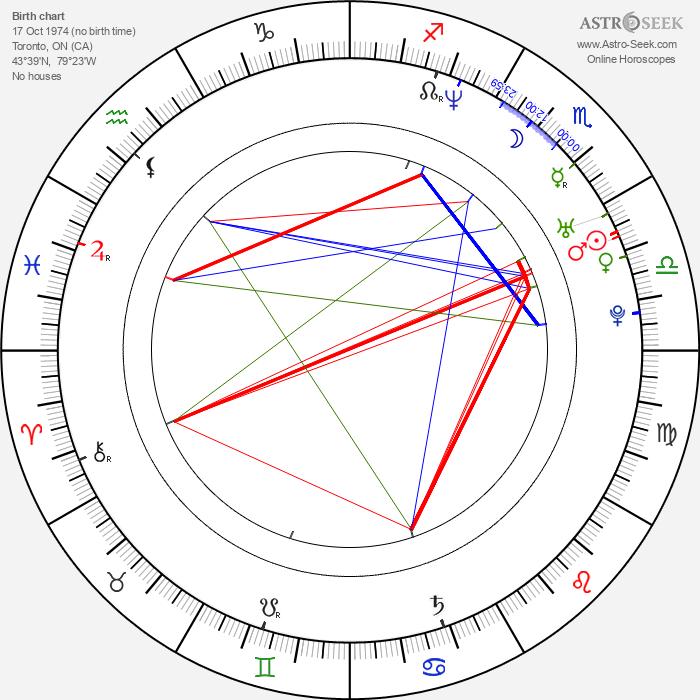 Rizwan Manji - Astrology Natal Birth Chart