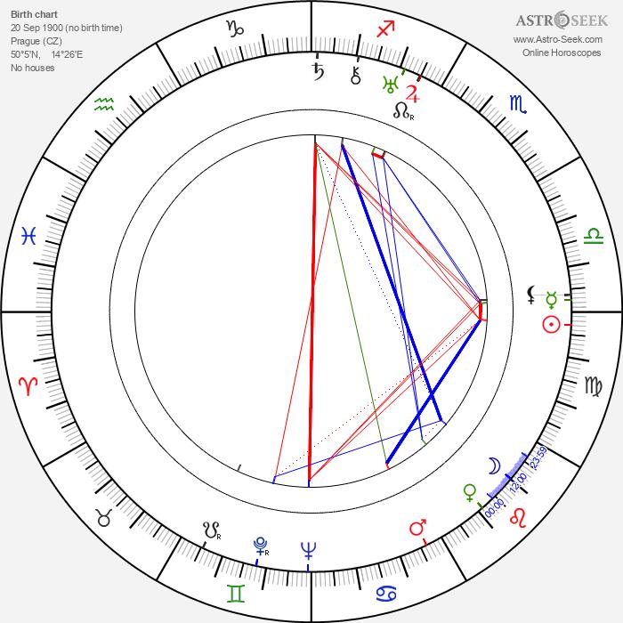 Jiří Baum - Astrology Natal Birth Chart