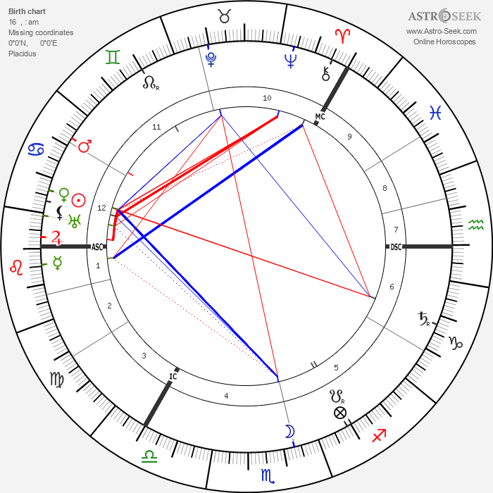Roald Amundsen - Astrology Natal Birth Chart