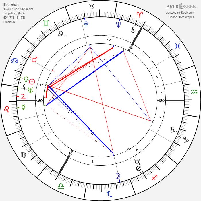 Roald Amundsen - Astrology Natal Birth Chart