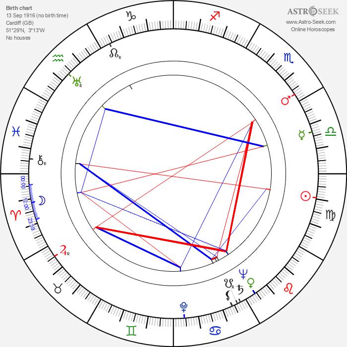 Roald Dahl - Astrology Natal Birth Chart