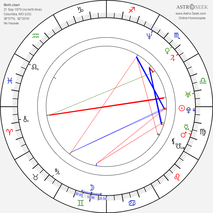 Rob Benedict - Astrology Natal Birth Chart