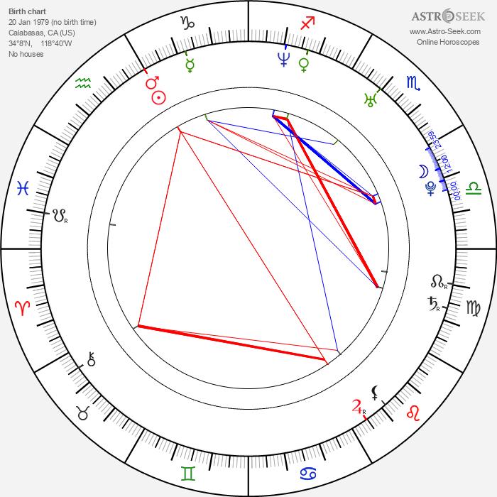Rob Bourdon - Astrology Natal Birth Chart