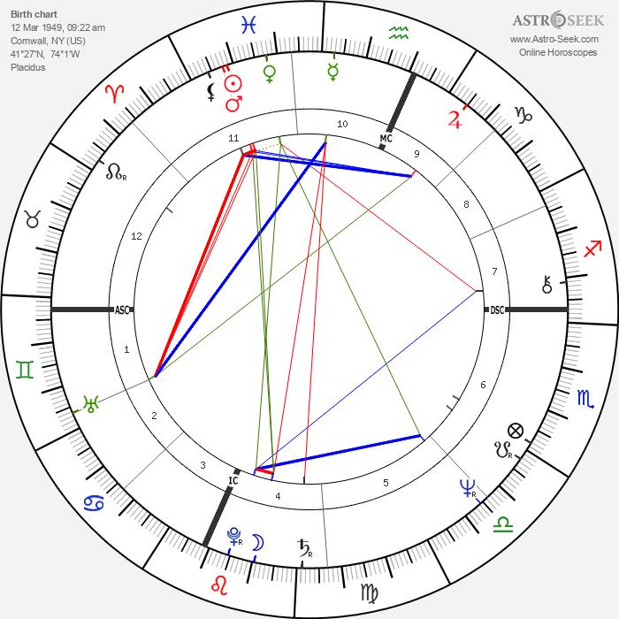 Rob Cohen - Astrology Natal Birth Chart