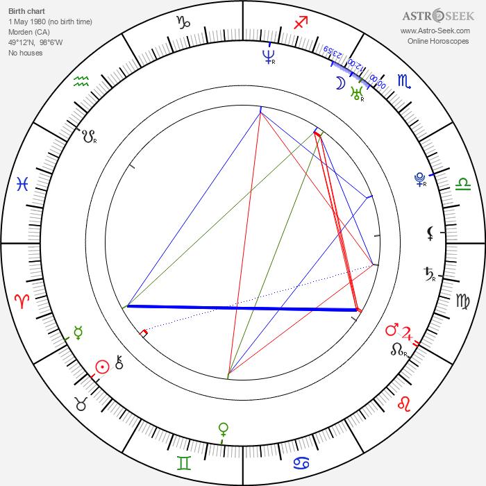 Rob Davison - Astrology Natal Birth Chart