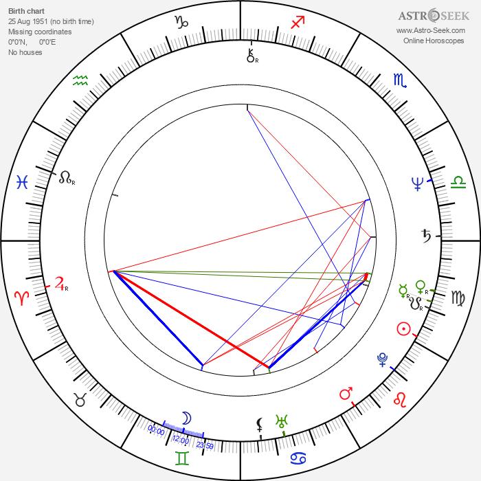 Rob Halford - Astrology Natal Birth Chart