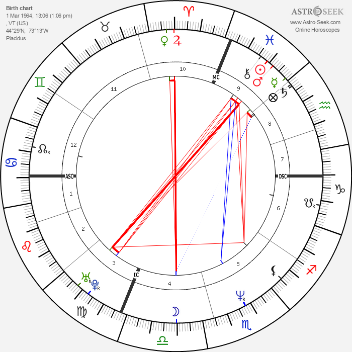 Rob Leo Roy - Astrology Natal Birth Chart