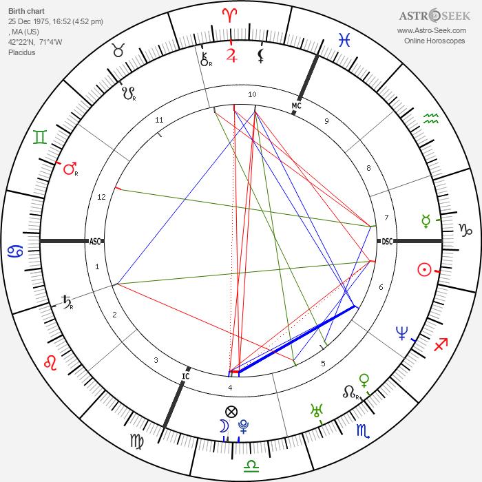Rob Mariano - Astrology Natal Birth Chart