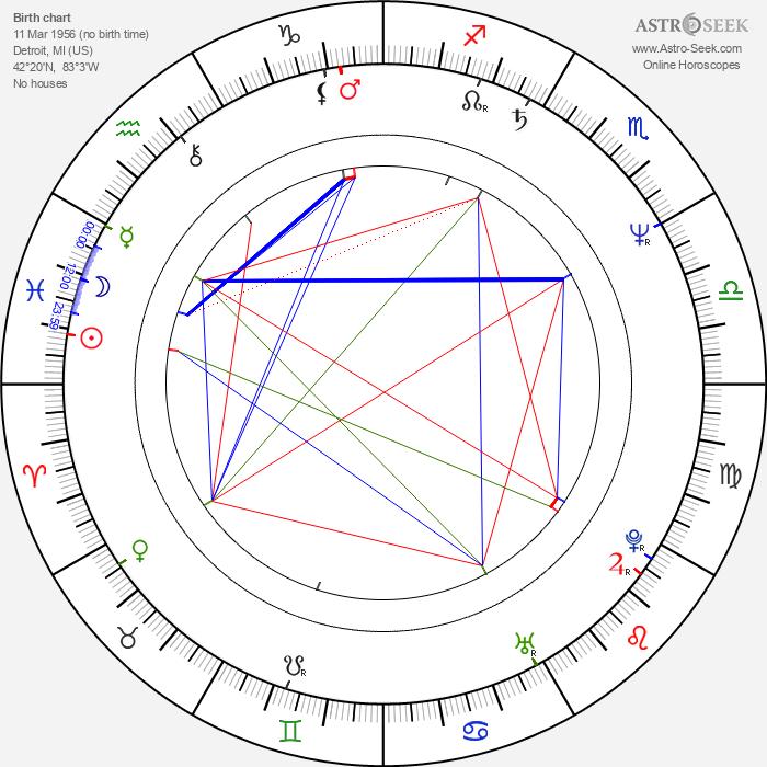 Rob Paulsen - Astrology Natal Birth Chart
